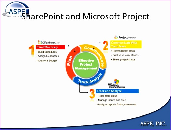 building a project management information system with sharepoint 662502
