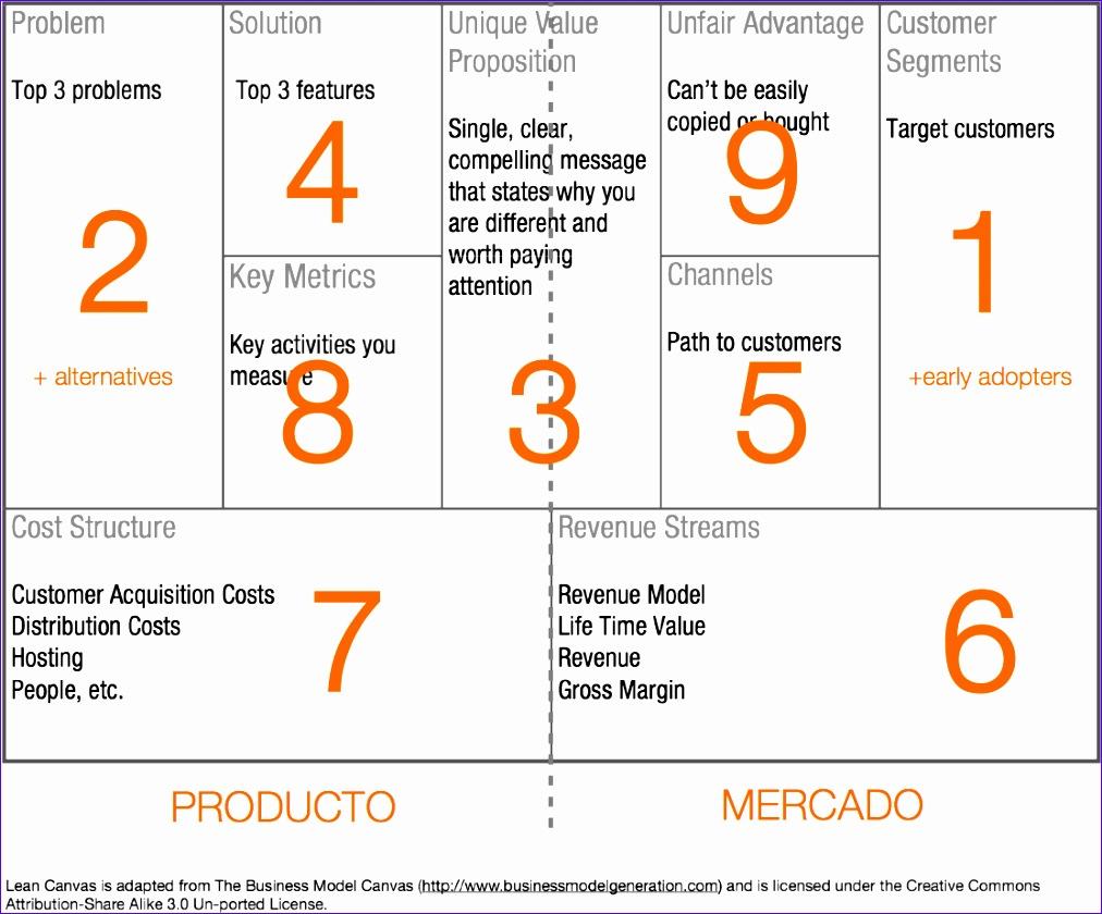 lean canvas lienzo de modelos de negocio para startups emprendedores 1012840