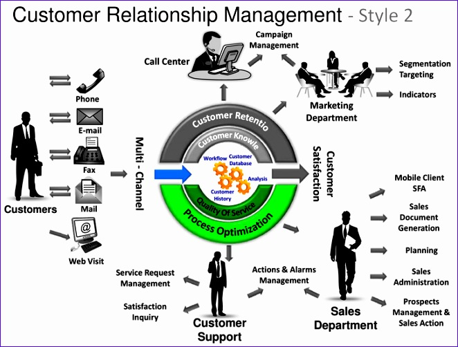 customer relationship mgmt 2 powerpoint presentation templates 662502