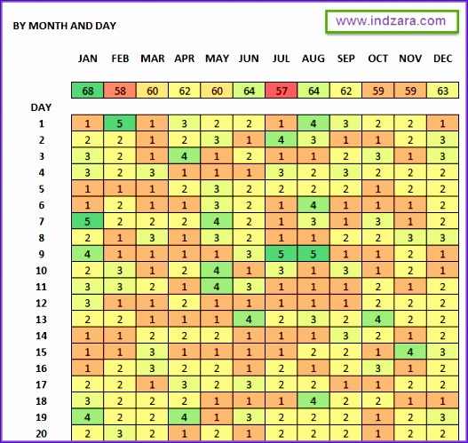 activity pattern heat maps excel template 527499