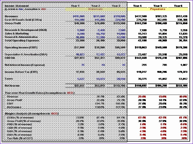 three statement financial modeling