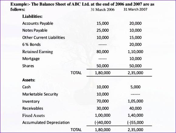 fund flow statement 580440