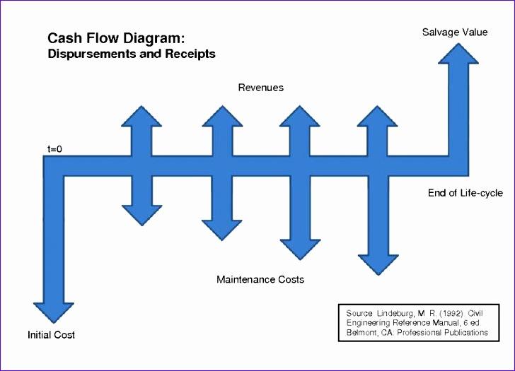 Cashflow Excel Template Eszeg Inspirational File Cashflowdiagram Pdf