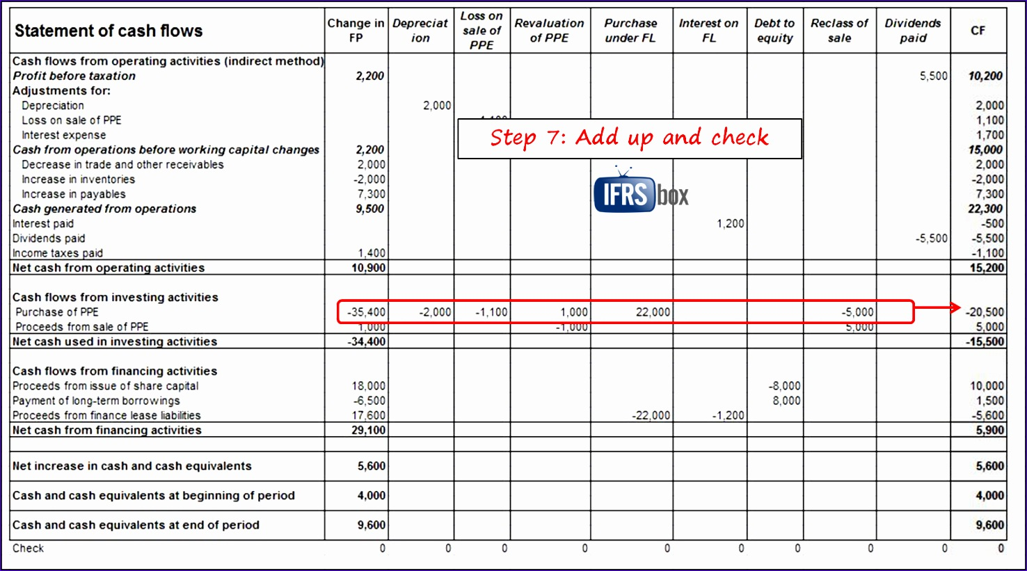 how to prepare statement of cash flows in 7 steps 1476821