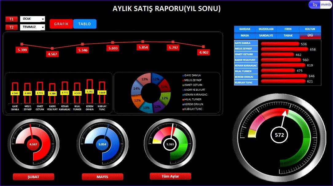 excel dashboard ornegi 6 1084605