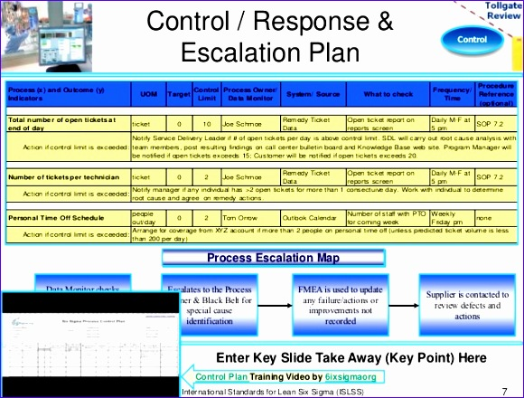 control phase lean six sigma tollgate template 580440