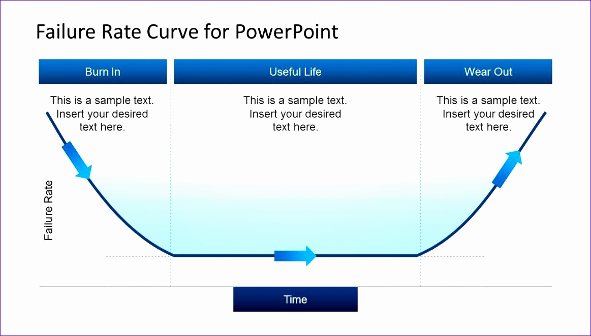 failure rate curve powerpoint 1163662
