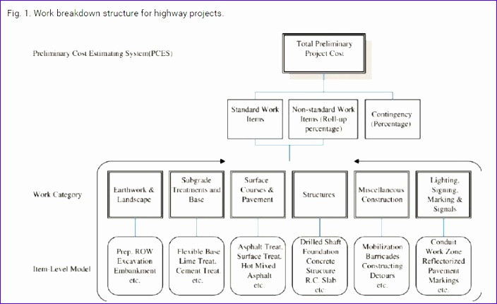 product breakdown structure excel template