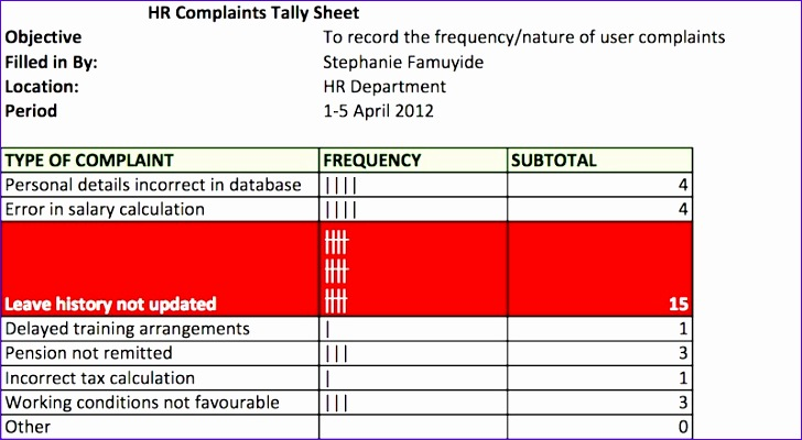 root cause analysis applying the tally sheet 728400