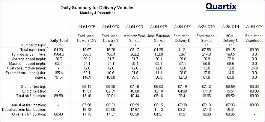 vehicle tracking timesheet reports 896414