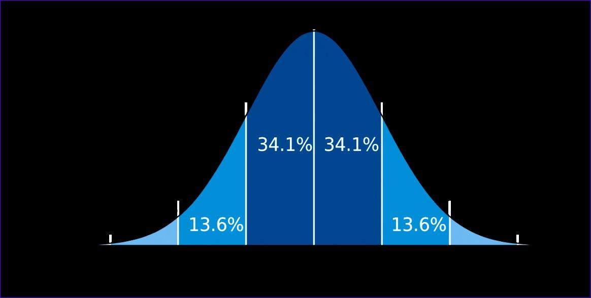 fil standard deviation diagramg 1164588