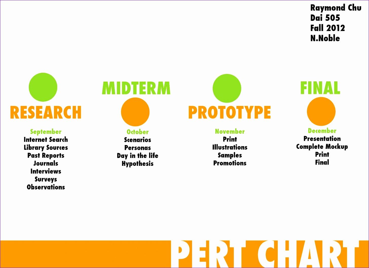 pert chart template excel 14561057