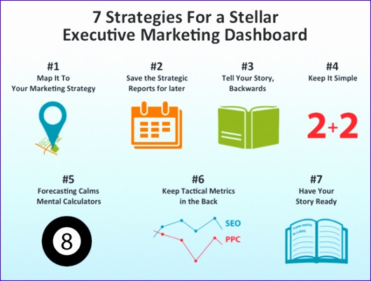 7 strategies stellar marketing dashboard 530402
