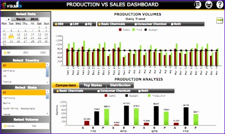 sales dashboards