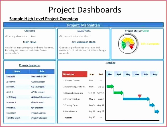 9 project management status report template 586446