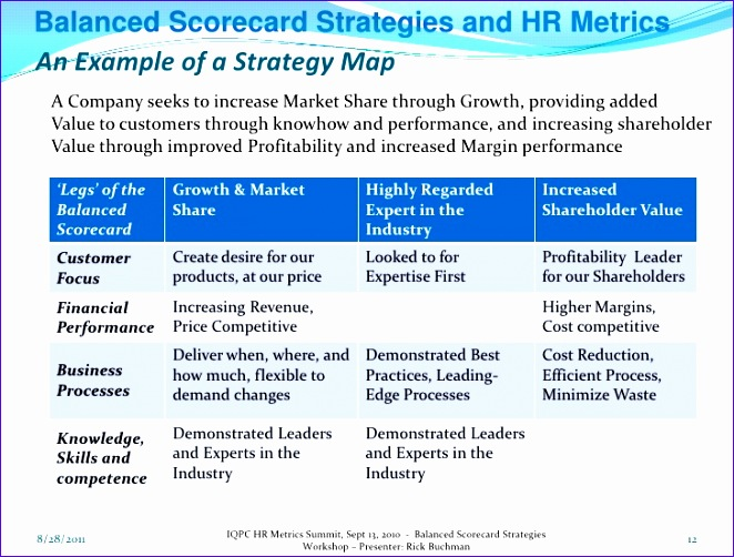 9 dashboard excel templates exceltemplates exceltemplates for Hr balanced scorecard template