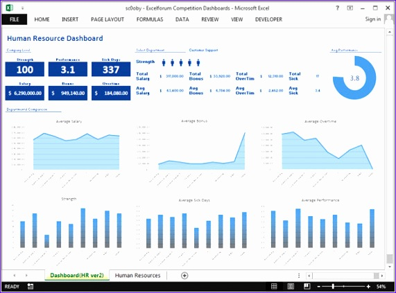 human resource dashboard by sc0oby 571423