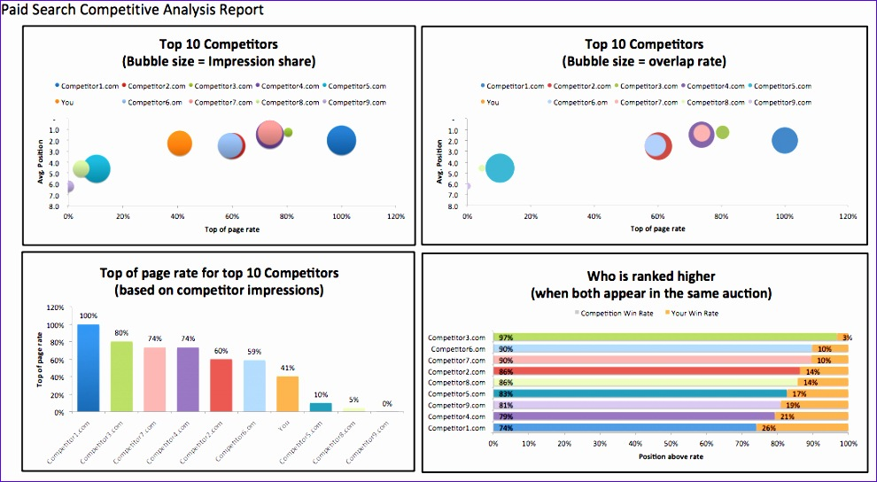 stunning analysis report template sample for paid search petitive with data and impressive charts 990544