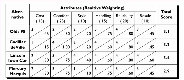 5 decision matrix excel template - exceltemplates