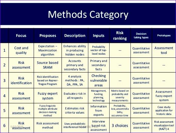 risk assessment 580440