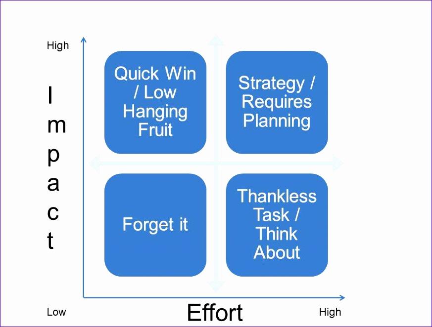 using the impacteffort matrix for decision making 873662