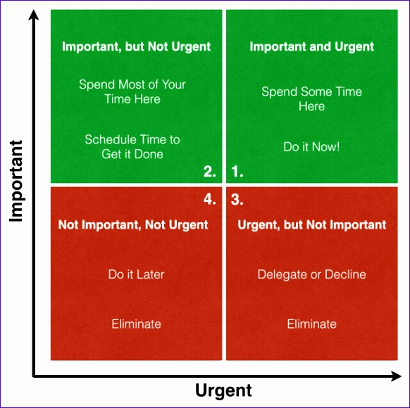 how to eliminate time wasting by using the eisenhower matrix 582580