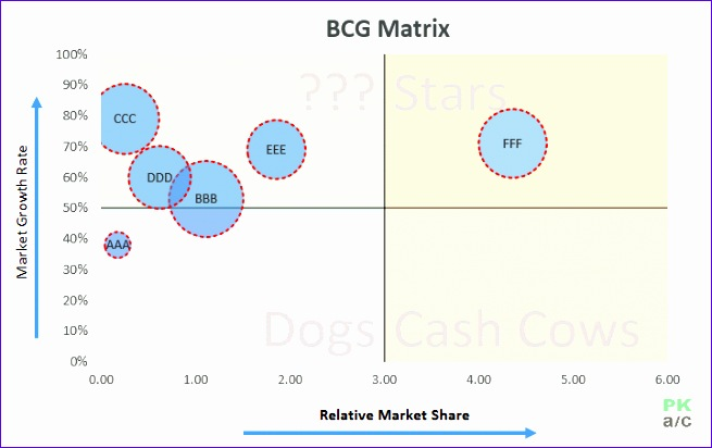 bcg matrix excel analysis chart how to