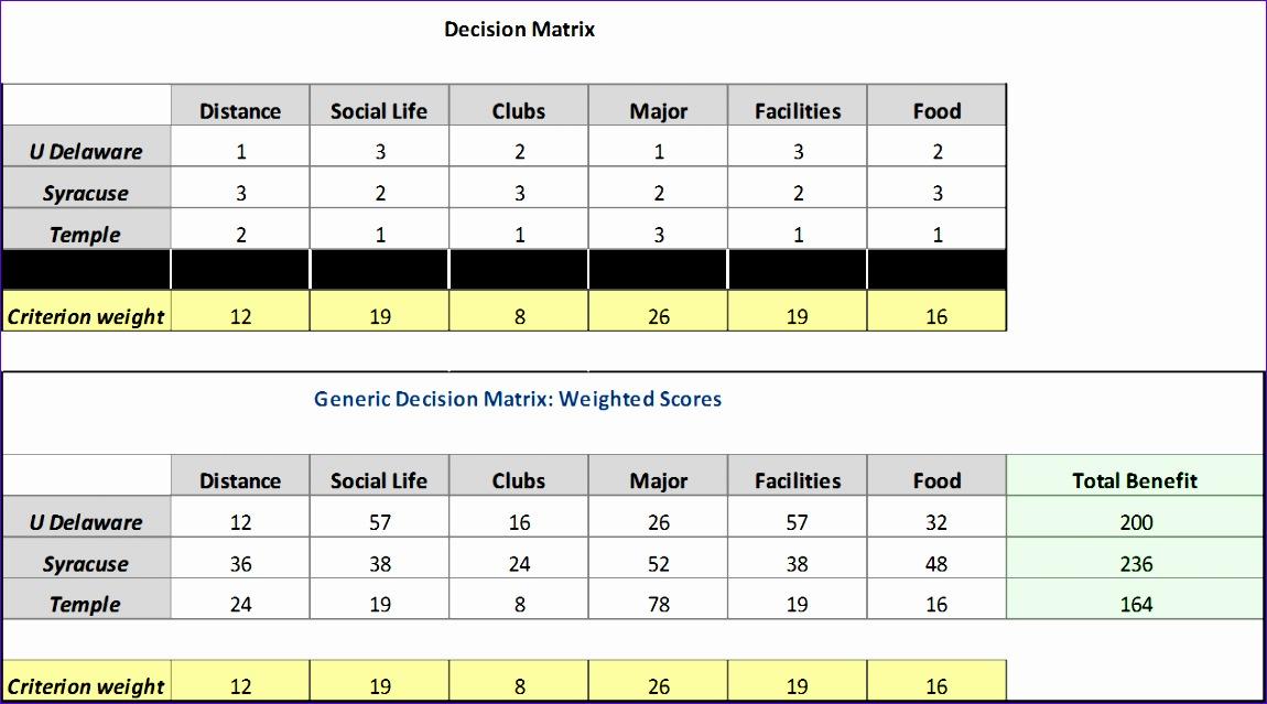 6 Decision Matrix Template Excel Exceltemplates Exceltemplates