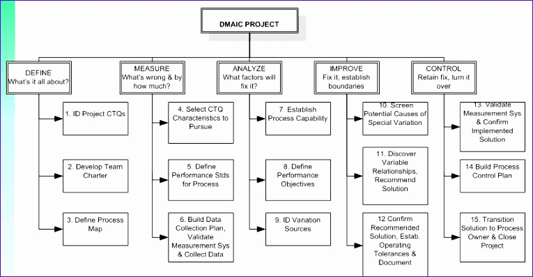 Dmaic Template Excel E1emd New Six Sigma Dmaic Green Belt Training
