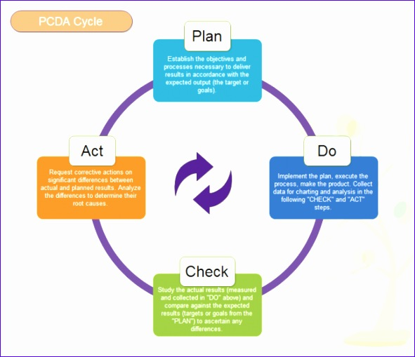 template pdca cycle model