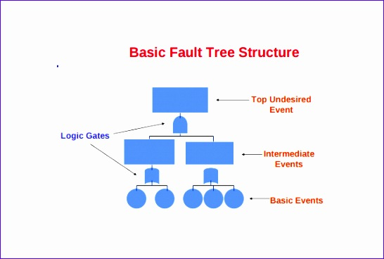 fault tree template 546368