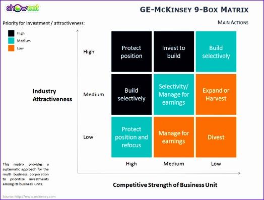 ge mckinsey matrix for powerpoint 524397