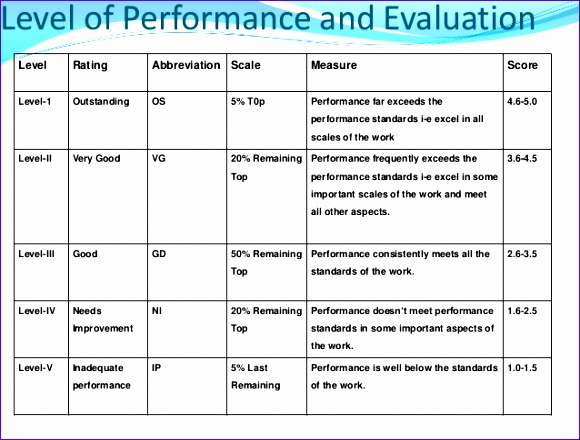 pia performance evaluation system 580440
