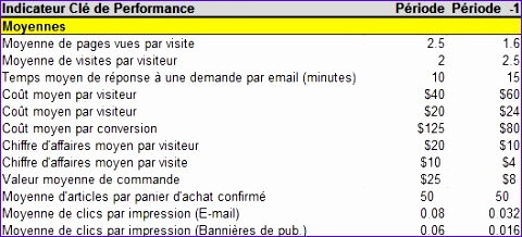 quest ce quun indicateur cle de performance 480218