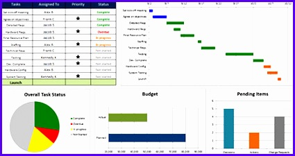 Excel Project Management Dashboard Templates 425225