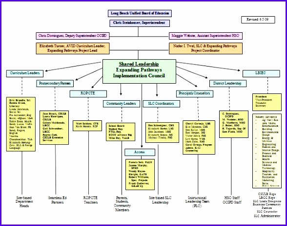 organizational chart 12 588462