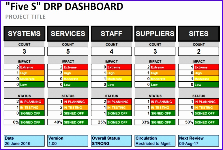 BDUK 4033 Disaster Recovery Plan Line Items Template 02 Dashboard 850x566 773520