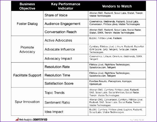 key performance indicators sample kpis rapidbi 500391