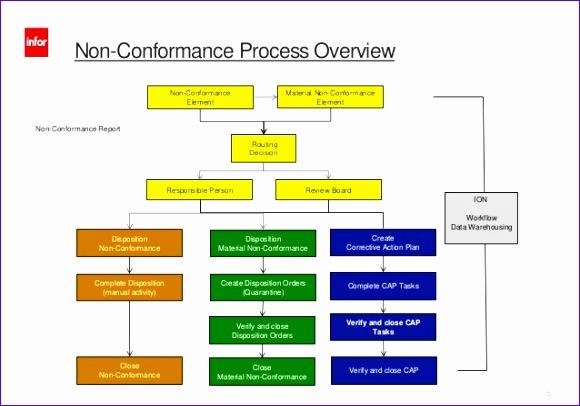 inforln erp ln qualitymanagement nonconformancereportingdifferences