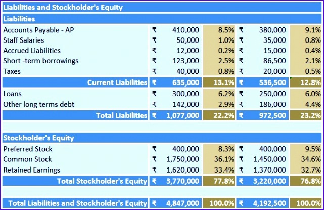 balance sheet vertical analysis 641415