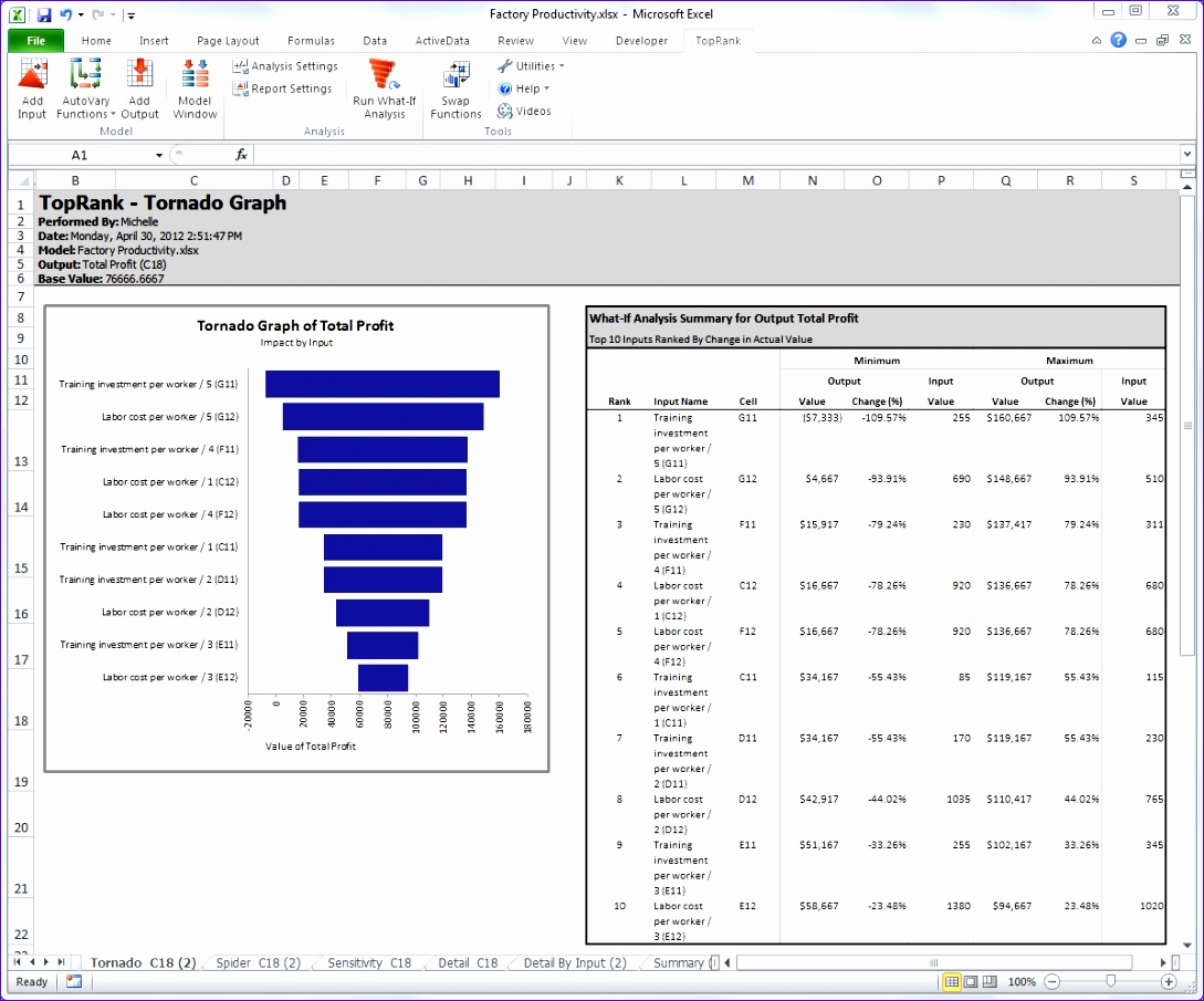 how to make a sensitivity bar graph in excel