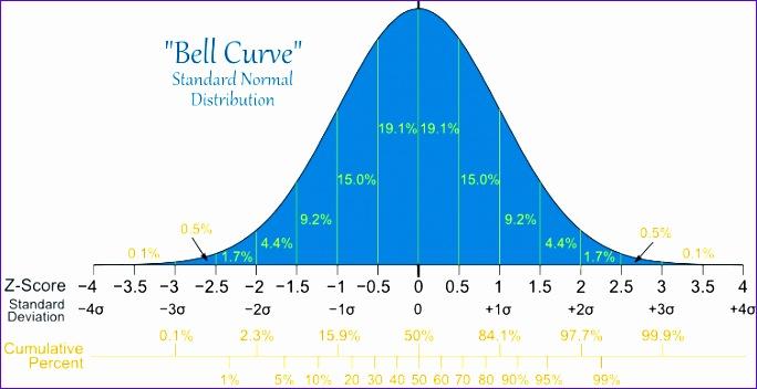 standard normal distribution 684352