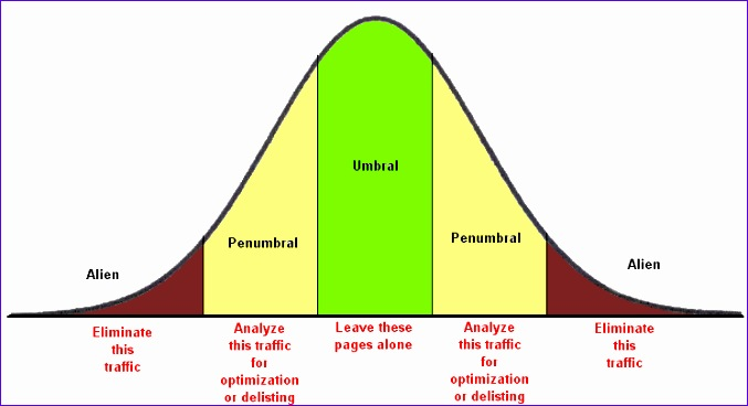 8 excel bell curve template - exceltemplates