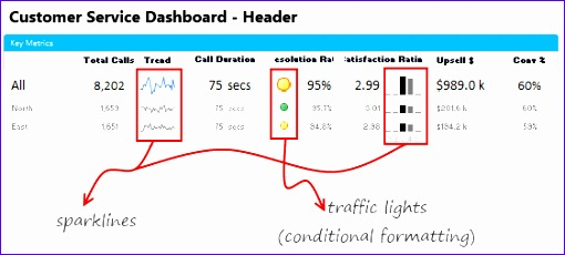 creating customer service dashboard in excel 510230