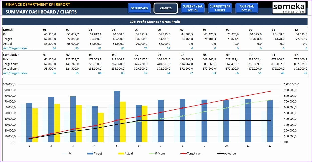 finance kpi dashboard