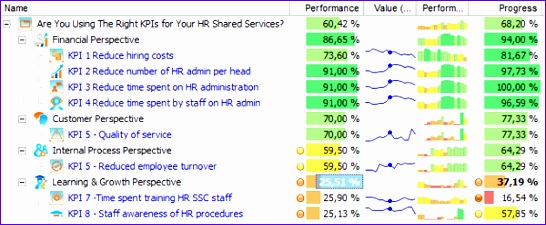 hr shared services kpis 546225