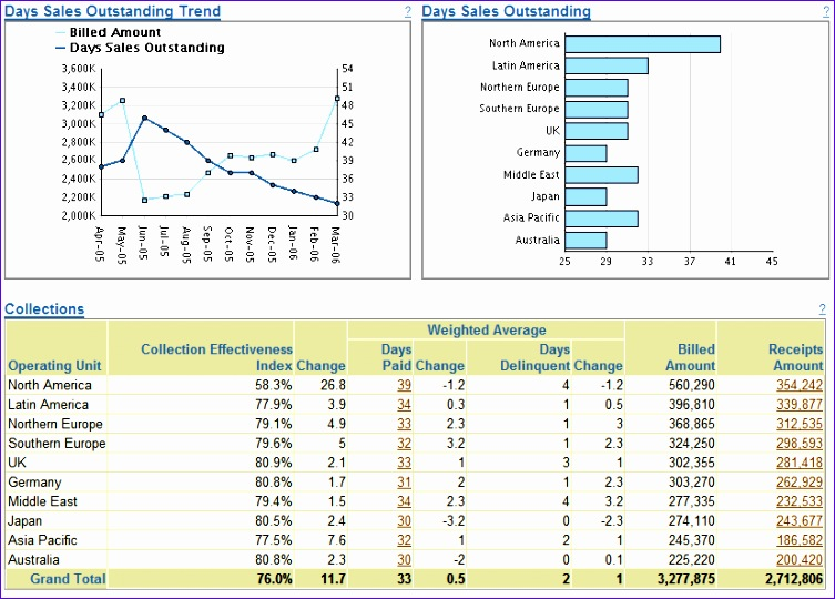 account receivables management dashboards ar dashboard 753540