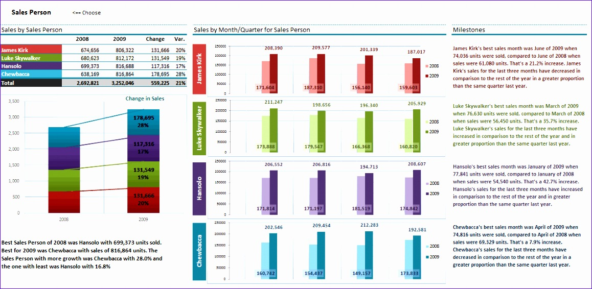 Excel Charts Templates Hhses Fresh Best Sales Dashboards as Voted by You [visualization 1273616