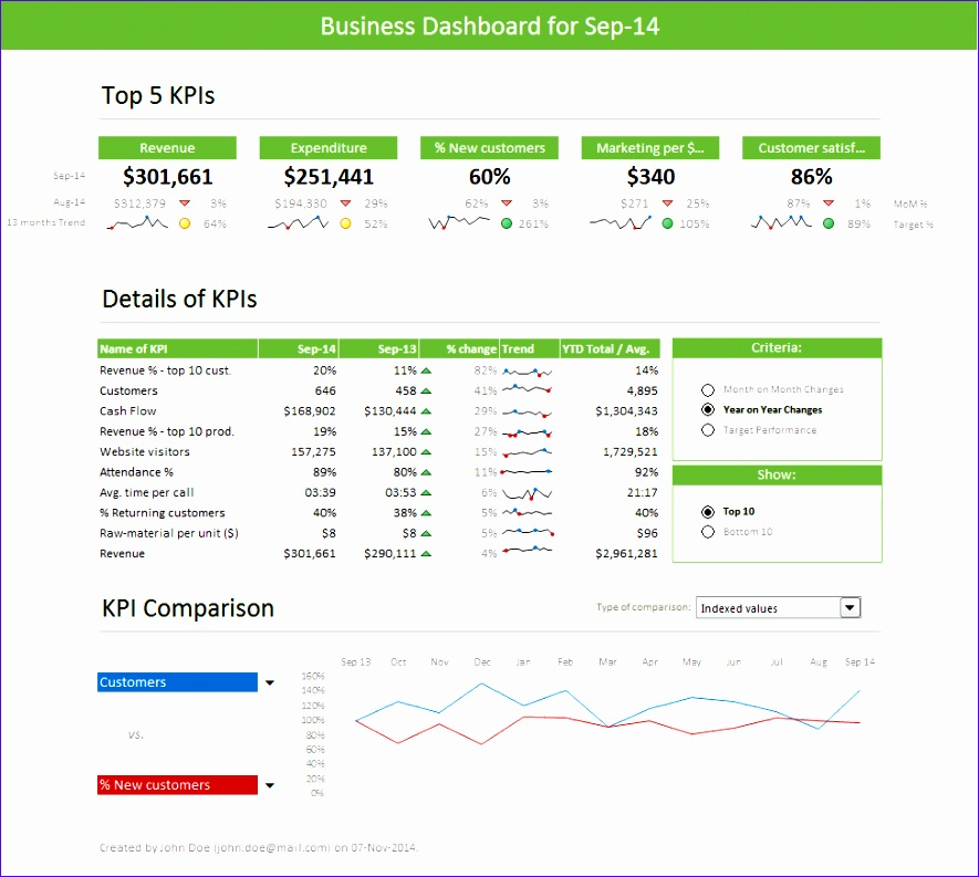 kpi dashboard excel template 1474 885793