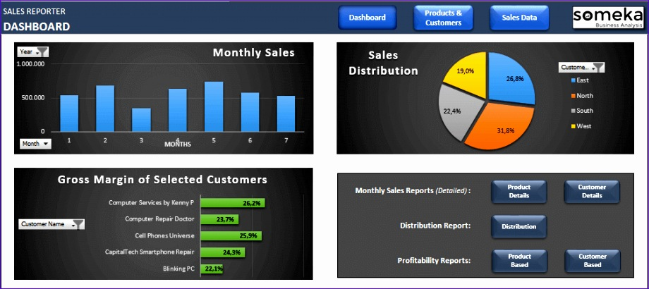 sales report template excel dashboard